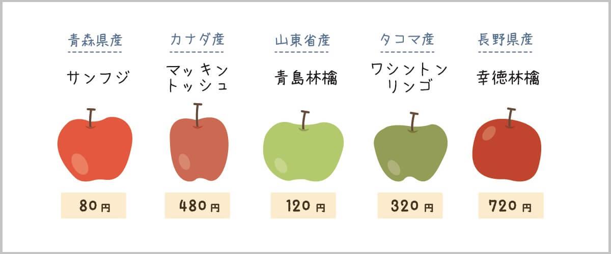 産地の異なるリンゴが5つあり、それぞれ値段も違う。